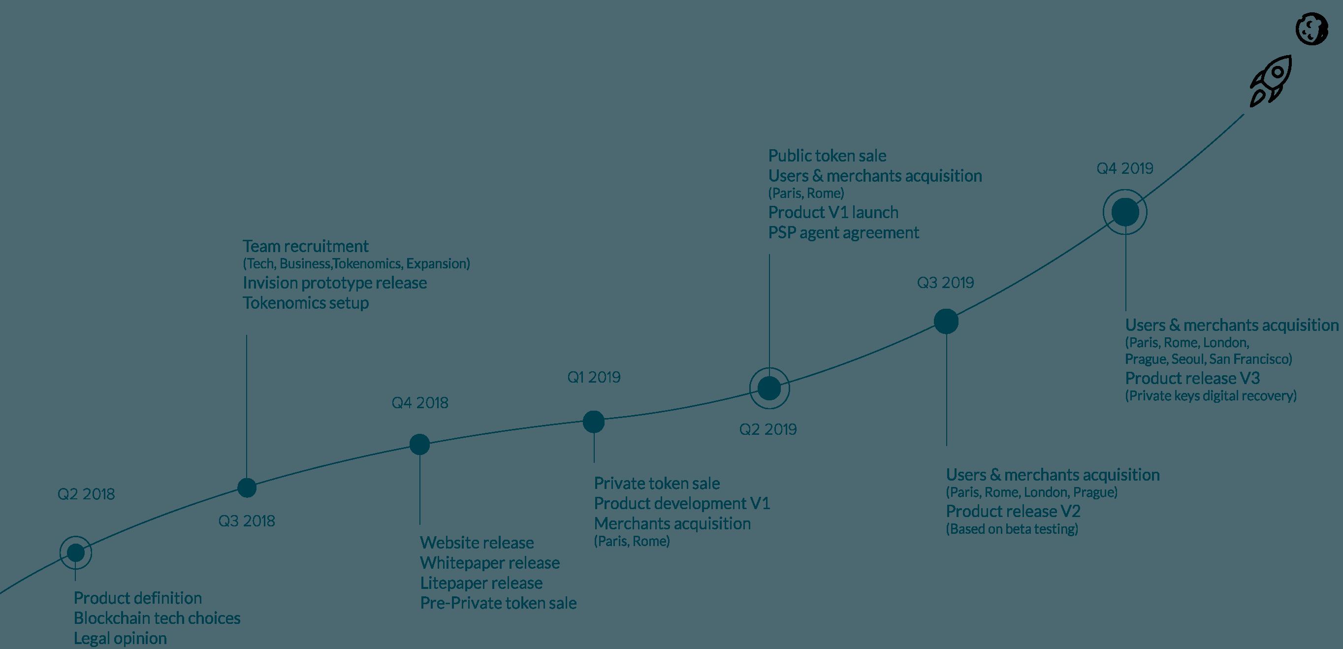 Unbank - RoadMap